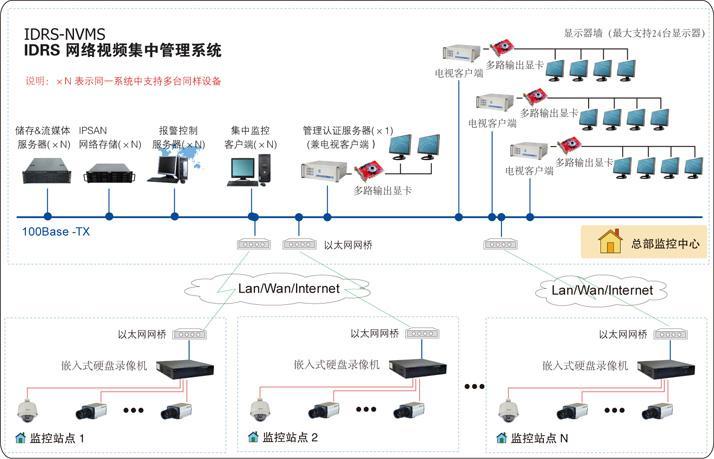 医院感染监控组织结构及任务图