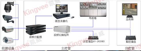 监控系统原理图