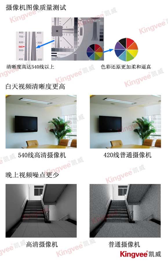 摄像机图像质量测试