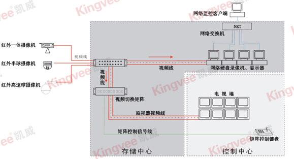 工厂监控系统原理图