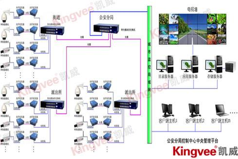 城市道路视频监控系统系统拓扑图