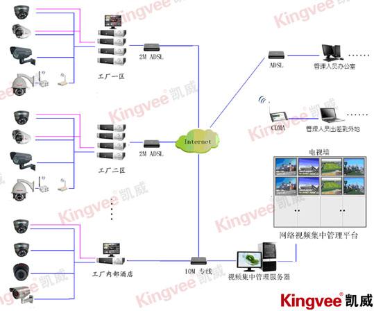 工厂监控系统拓扑图