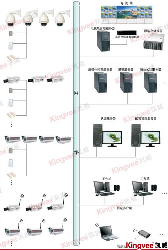 工厂网络监控系统原理图