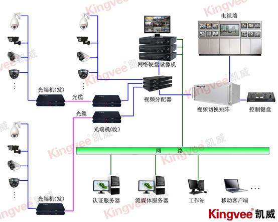宾馆监控-酒店视频监控系统设计方案(集中监控