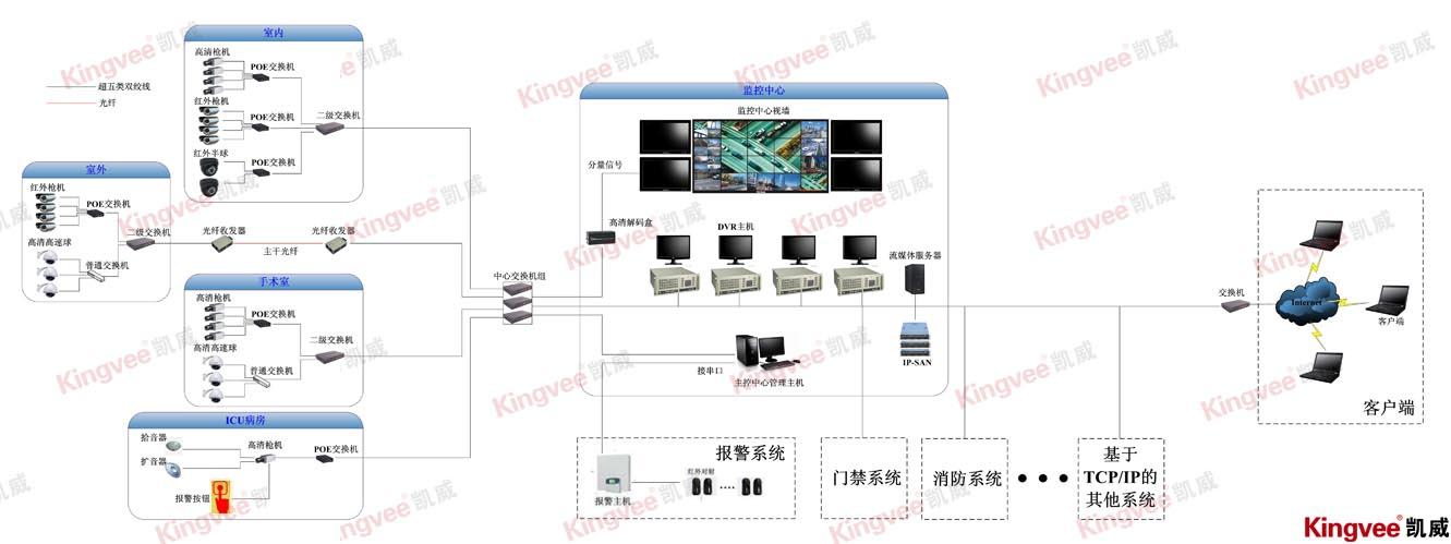 酒店百万高清网络视频监控系统方案