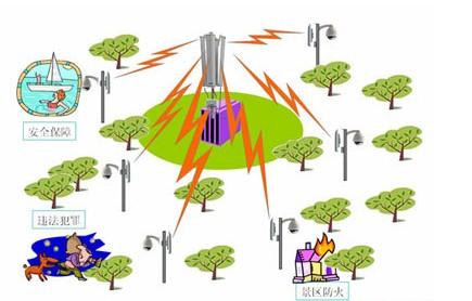 gsm无线接入网络结构图
