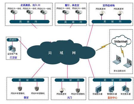 视频监控系统是办公大楼系统改造的重要组成部分